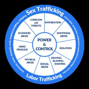 Human Trafficking Power Control Wheel