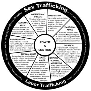 Human Trafficking Power & Control Wheel