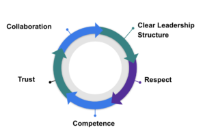 Additional components of a collaborative service response